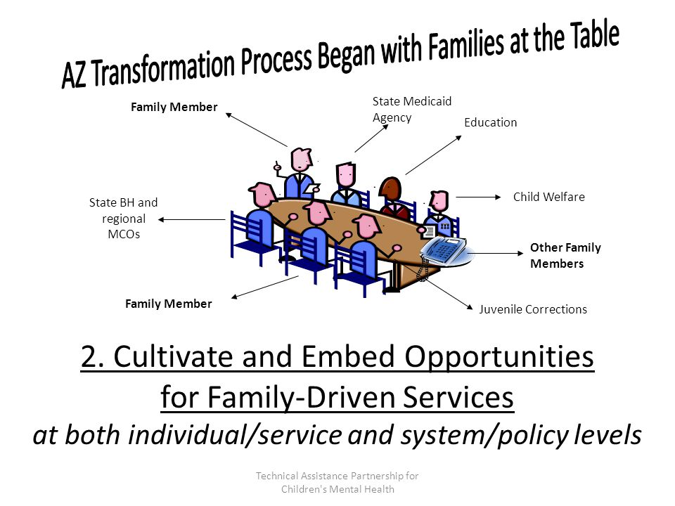 Family Member State Medicaid Agency Education Child Welfare State BH and regional MCOs Family Member Juvenile Corrections Other Family Members 2.