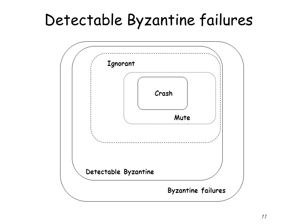 11 Detectable Byzantine failures Crash Mute Ignorant Byzantine failures Detectable Byzantine