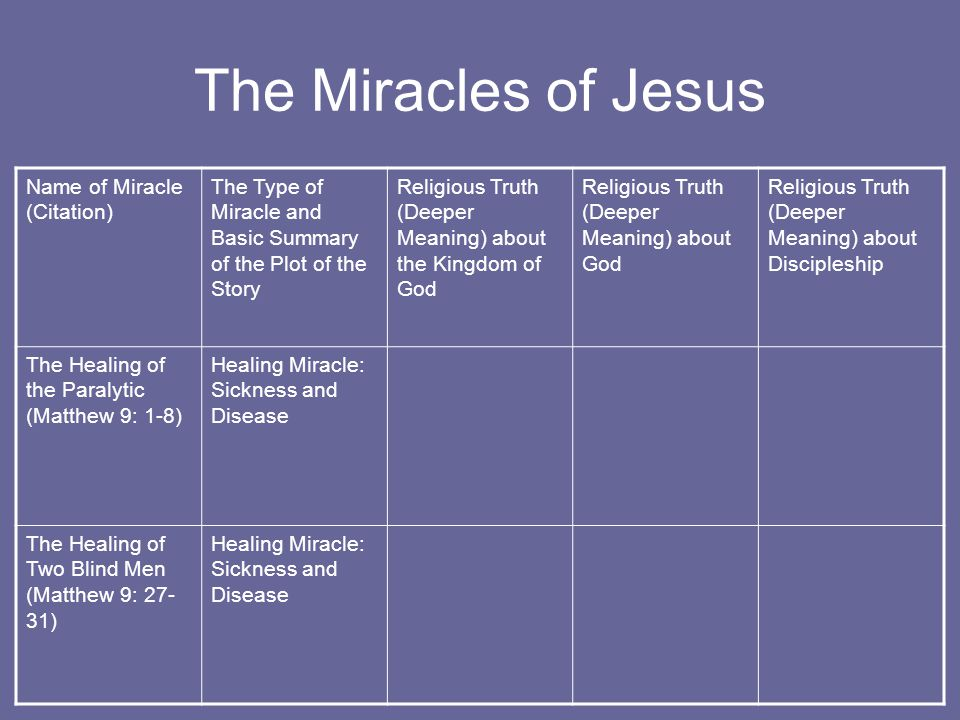 The Miracles of Jesus Name of Miracle (Citation) The Type of Miracle and Basic Summary of the Plot of the Story Religious Truth (Deeper Meaning) about the Kingdom of God Religious Truth (Deeper Meaning) about God Religious Truth (Deeper Meaning) about Discipleship The Healing of the Paralytic (Matthew 9: 1-8) Healing Miracle: Sickness and Disease The Healing of Two Blind Men (Matthew 9: 27- 31) Healing Miracle: Sickness and Disease