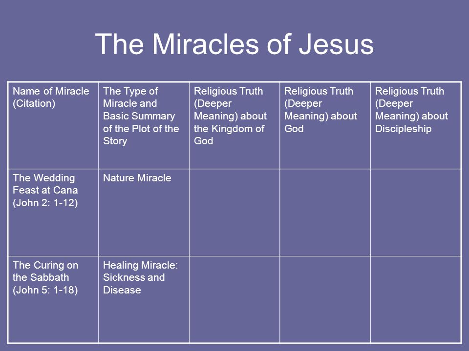 The Miracles of Jesus Name of Miracle (Citation) The Type of Miracle and Basic Summary of the Plot of the Story Religious Truth (Deeper Meaning) about the Kingdom of God Religious Truth (Deeper Meaning) about God Religious Truth (Deeper Meaning) about Discipleship The Wedding Feast at Cana (John 2: 1-12) Nature Miracle The Curing on the Sabbath (John 5: 1-18) Healing Miracle: Sickness and Disease