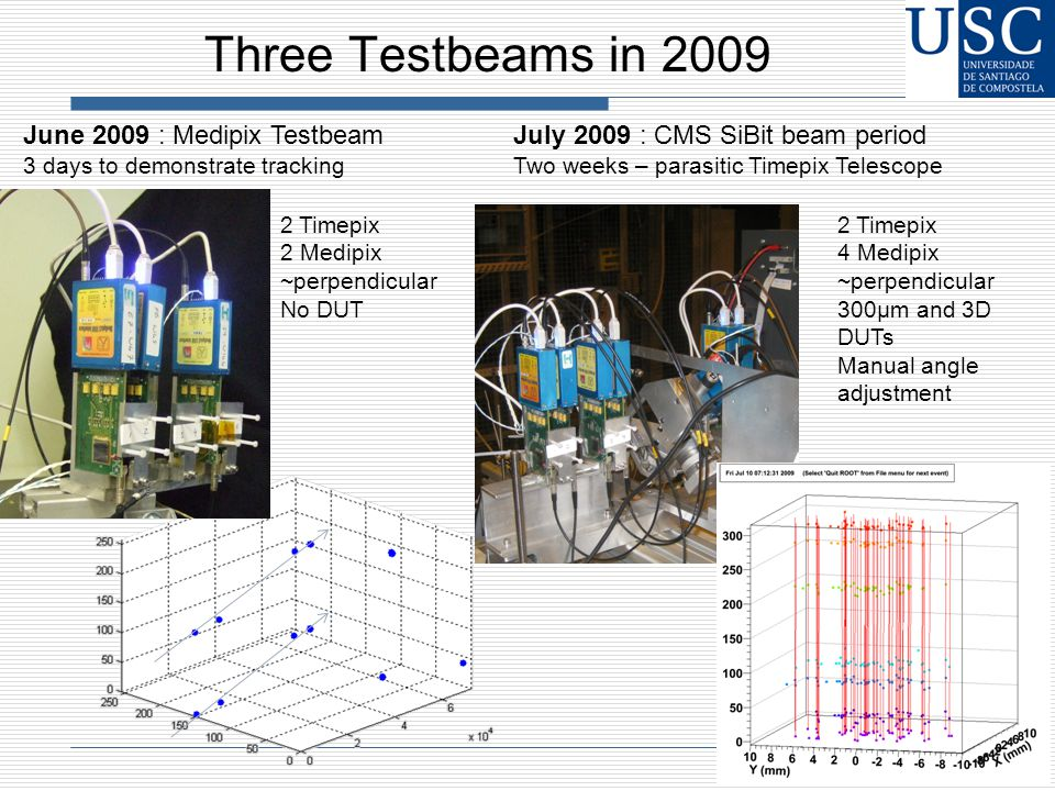 Three Testbeams in 2009 June 2009 : Medipix Testbeam 3 days to demonstrate tracking July 2009 : CMS SiBit beam period Two weeks – parasitic Timepix Telescope 2 Timepix 2 Medipix ~perpendicular No DUT 2 Timepix 4 Medipix ~perpendicular 300μm and 3D DUTs Manual angle adjustment