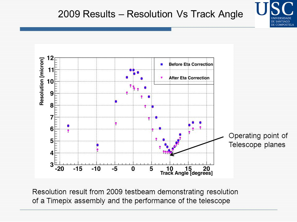2009 Results – Resolution Vs Track Angle Resolution result from 2009 testbeam demonstrating resolution of a Timepix assembly and the performance of the telescope Operating point of Telescope planes