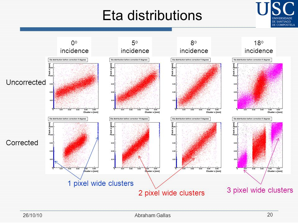 Eta distributions 26/10/10Abraham Gallas 20 Uncorrected 0 o incidence 5 o incidence 8 o incidence 18 o incidence 1 pixel wide clusters 2 pixel wide clusters 3 pixel wide clusters Corrected