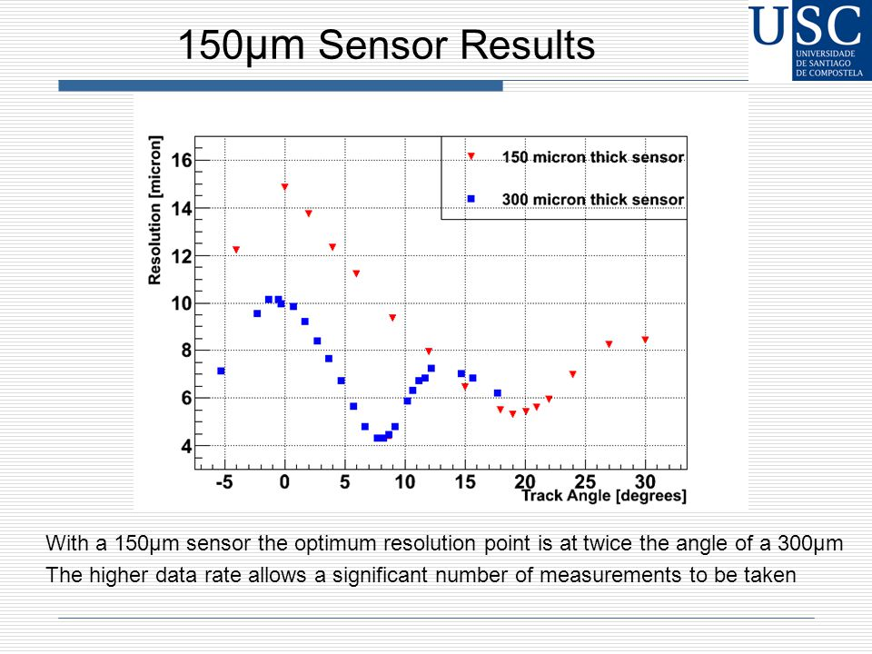 150 μm Sensor Results With a 150μm sensor the optimum resolution point is at twice the angle of a 300μm The higher data rate allows a significant number of measurements to be taken