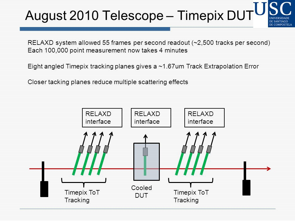 August 2010 Telescope – Timepix DUT Cooled DUT Timepix ToT Tracking RELAXD interface RELAXD system allowed 55 frames per second readout (~2,500 tracks per second) Each 100,000 point measurement now takes 4 minutes Eight angled Timepix tracking planes gives a ~1.67um Track Extrapolation Error Closer tacking planes reduce multiple scattering effects