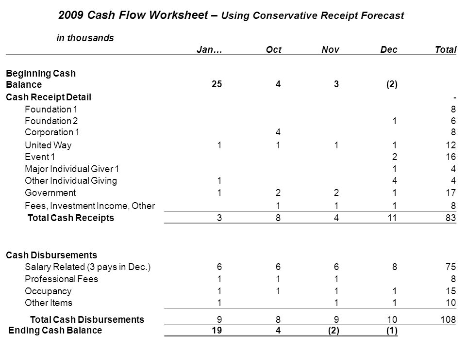 2009 Cash Flow Worksheet – Using Conservative Receipt Forecast in thousands Jan…OctNovDecTotal Beginning Cash Balance 25 4 3 (2) Cash Receipt Detail - Foundation 1 8 Foundation 2 1 6 Corporation 1 4 8 United Way 1 1 1 1 12 Event 1 2 16 Major Individual Giver 1 1 4 Other Individual Giving 1 4 4 Government 1 2 2 1 17 Fees, Investment Income, Other 1 1 1 8 Total Cash Receipts 3 8 4 11 83 Cash Disbursements Salary Related (3 pays in Dec.) 6 6 6 8 75 Professional Fees 1 11 8 Occupancy 1 1 1 1 15 Other Items 1 1 1 10 Total Cash Disbursements 9 8 9 10 108 Ending Cash Balance 19 4 (2) (1)