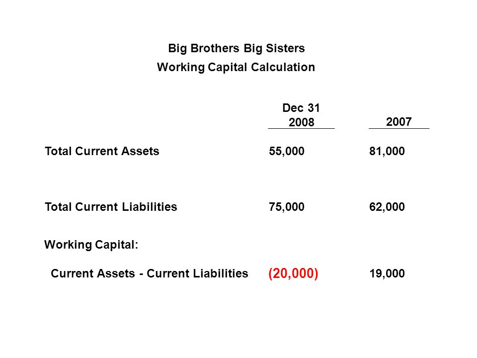 Big Brothers Big Sisters Working Capital Calculation Dec 31 20082007 Total Current Assets 55,000 81,000 Total Current Liabilities 75,000 62,000 Workin
