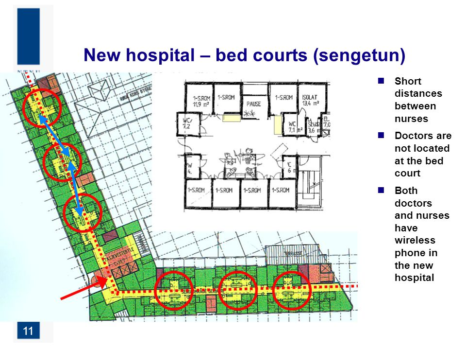 11 New hospital – bed courts (sengetun) Short distances between nurses Doctors are not located at the bed court Both doctors and nurses have wireless