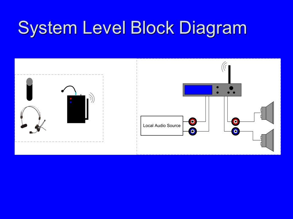 System Level Block Diagram