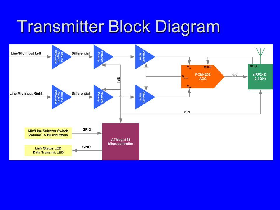 Transmitter Block Diagram