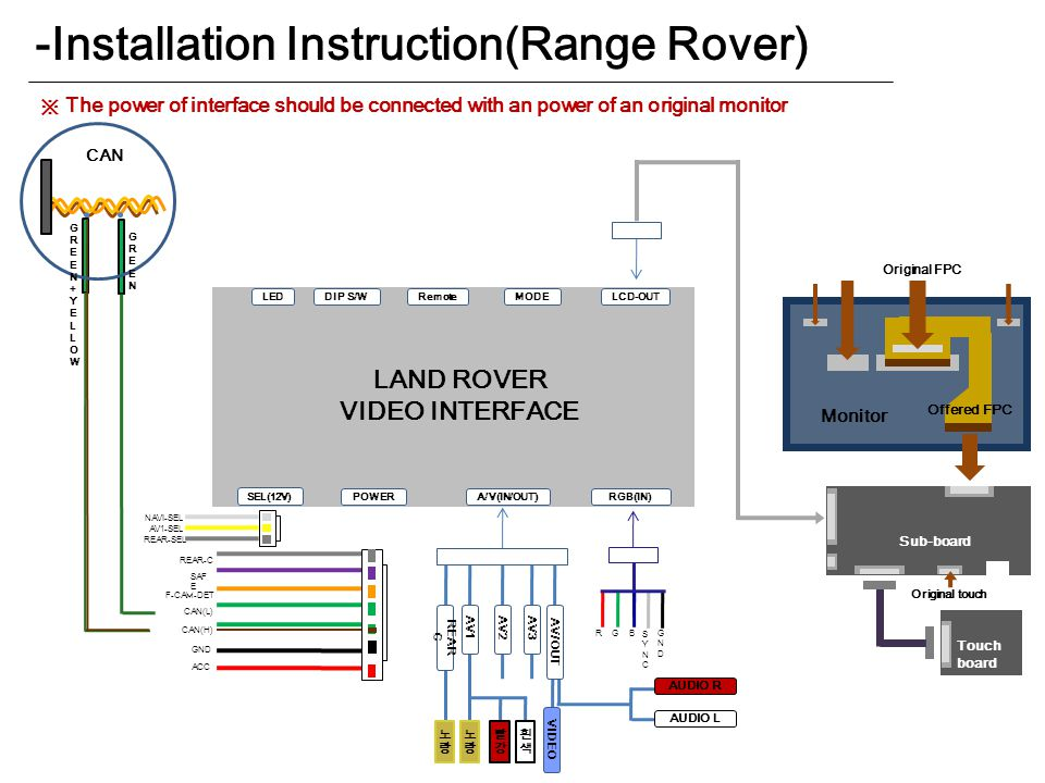 -Installation Instruction(Range Rover) LEDDIP S/WRemoteLCD-OUT POWER MODE RGB(IN)A/V(IN/OUT) LAND ROVER VIDEO INTERFACE 노랑노랑 노랑노랑 VIDEO 빨강빨강 흰색흰색 AUDIO R AUDIO L AV1 REAR C AV2AV3AV/OUT G B GNDGND R SYNCSYNC F-CAM-DET CAN(L) ACC GND SAF E REAR-C CAN(H) SEL(12V) CAN NAVI-SEL AV1-SEL REAR-SEL Original FPC Monitor Offered FPC Sub-board Touch board Original touch ※ The power of interface should be connected with an power of an original monitor GREEN+YELLOWGREEN+YELLOW GREENGREEN