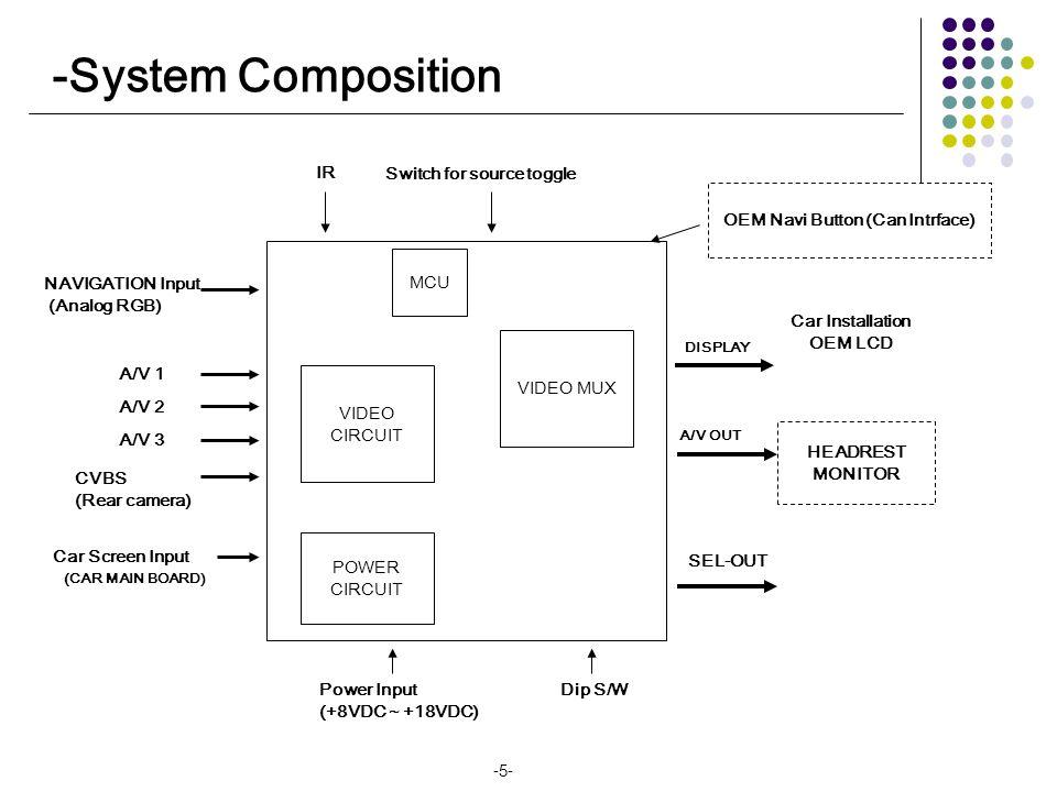 -Installation Instruction(Range Rover) LEDDIP S/WRemoteLCD-OUT POWER MODE RGB(IN)A/V(IN/OUT) LAND ROVER VIDEO INTERFACE 노랑노랑 노랑노랑 VIDEO 빨강빨강 흰색흰색 AUDIO R AUDIO L AV1 REAR C AV2AV3AV/OUT G B GNDGND R SYNCSYNC F-CAM-DET CAN(L) ACC GND SAF E REAR-C CAN(H) SEL(12V) CAN NAVI-SEL AV1-SEL REAR-SEL Original FPC Monitor Offered FPC Sub-board Touch board Original touch ※ The power of interface should be connected with an power of an original monitor GREEN+YELLOWGREEN+YELLOW GREENGREEN