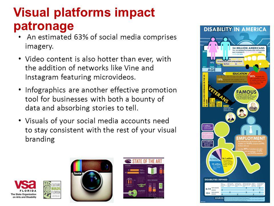 Visual platforms impact patronage An estimated 63% of social media comprises imagery.