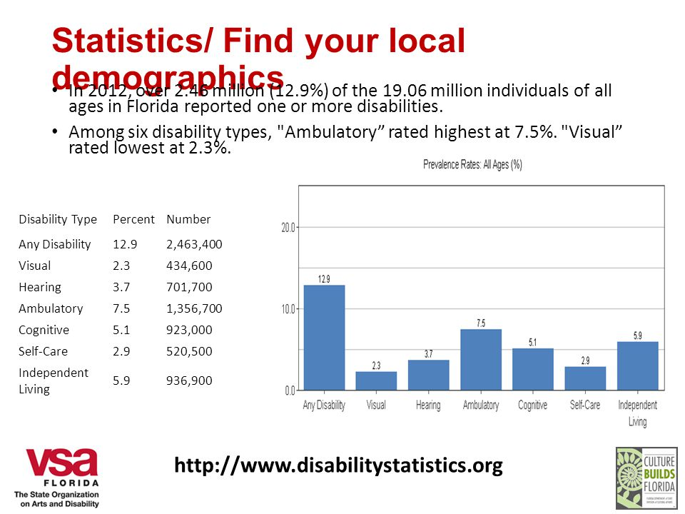 Statistics/ Find your local demographics In 2012, over 2.46 million (12.9%) of the 19.06 million individuals of all ages in Florida reported one or more disabilities.