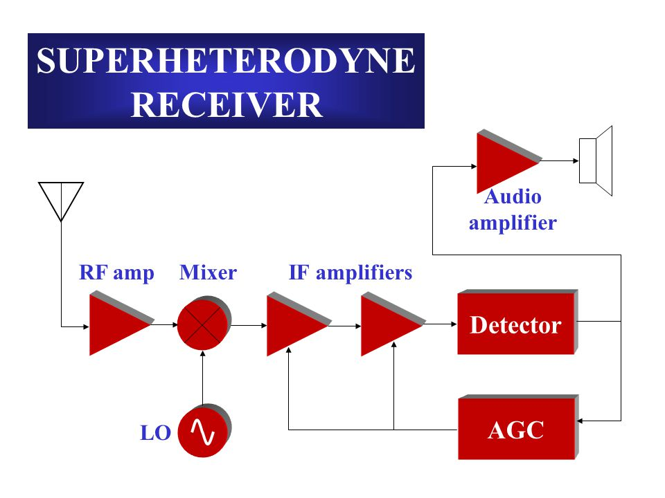 Detector Audio amplifier SUPERHETERODYNE RECEIVER LO MixerRF amp AGC IF amplifiers