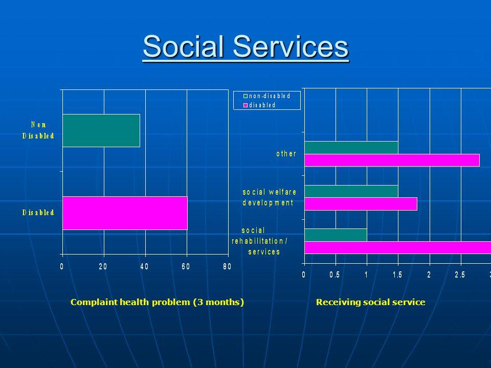 Social Services Complaint health problem (3 months) Receiving social service