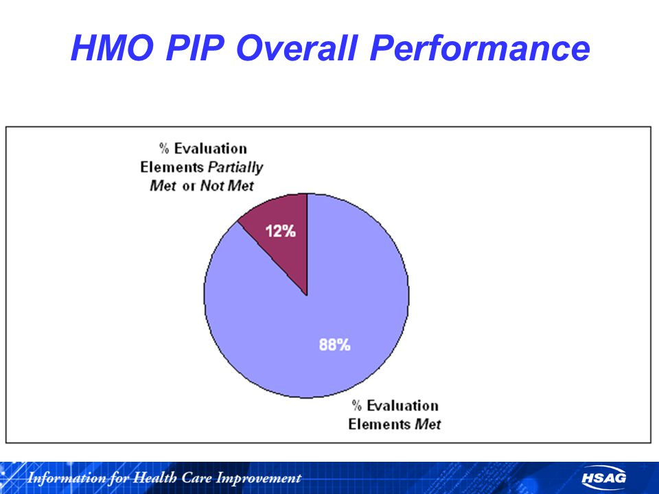 HMO PIP Overall Performance