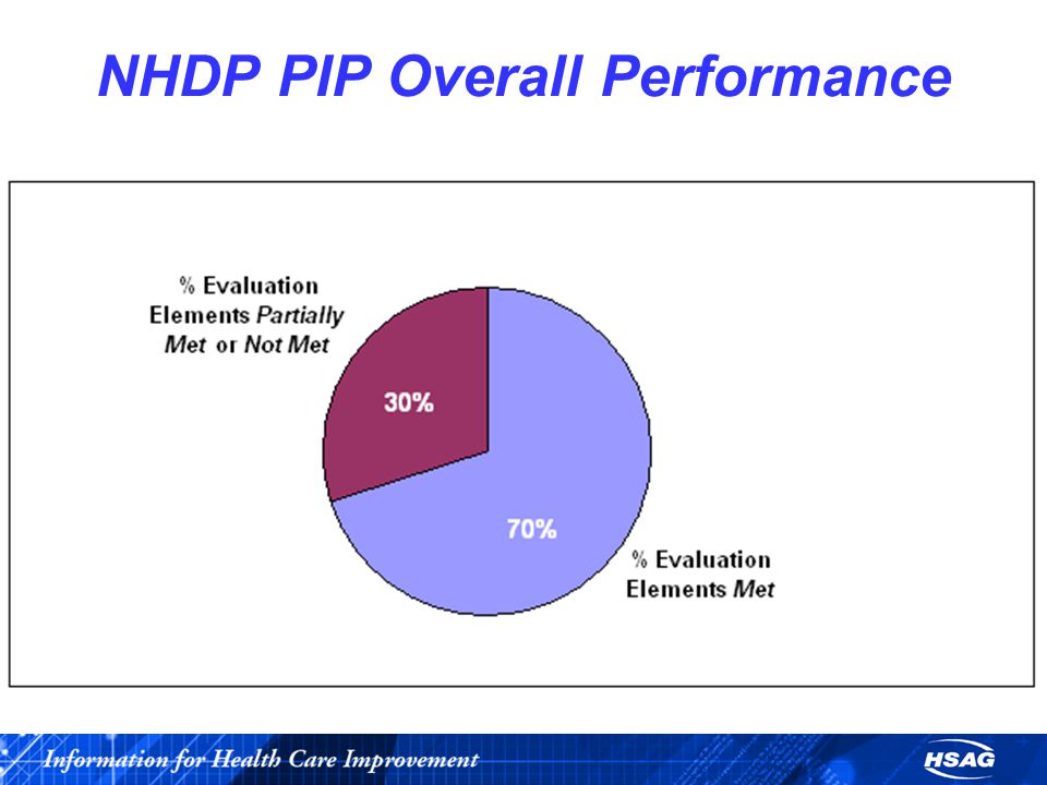 NHDP PIP Overall Performance