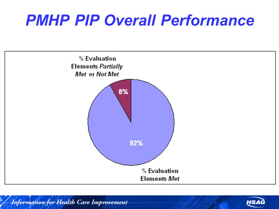 PMHP PIP Overall Performance