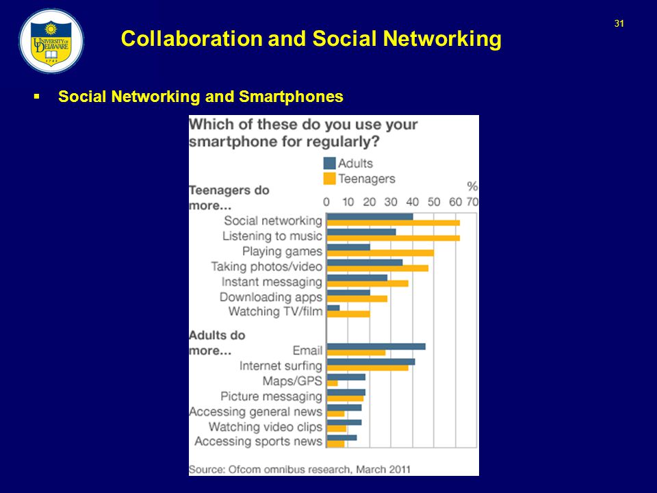31 Collaboration and Social Networking  Social Networking and Smartphones