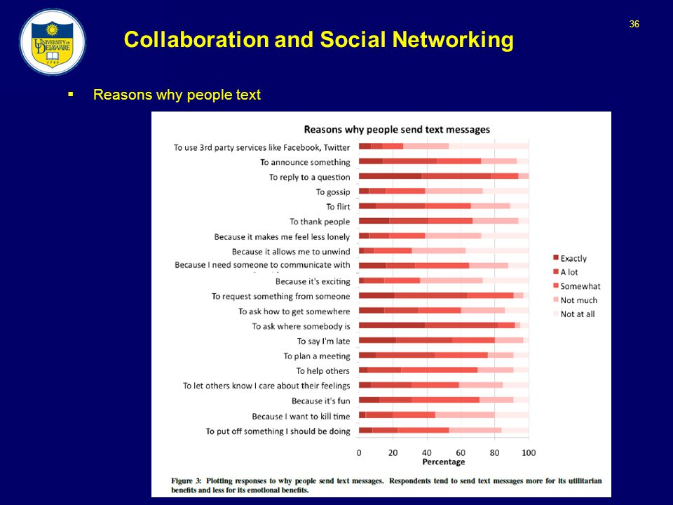 36 Collaboration and Social Networking  Reasons why people text