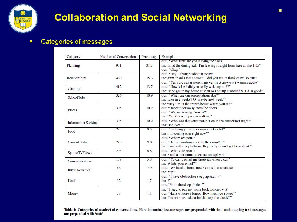 38 Collaboration and Social Networking  Categories of messages