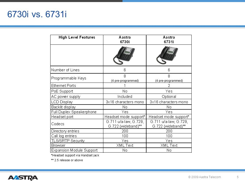 © 2009 Aastra Telecom5 6730i vs. 6731i