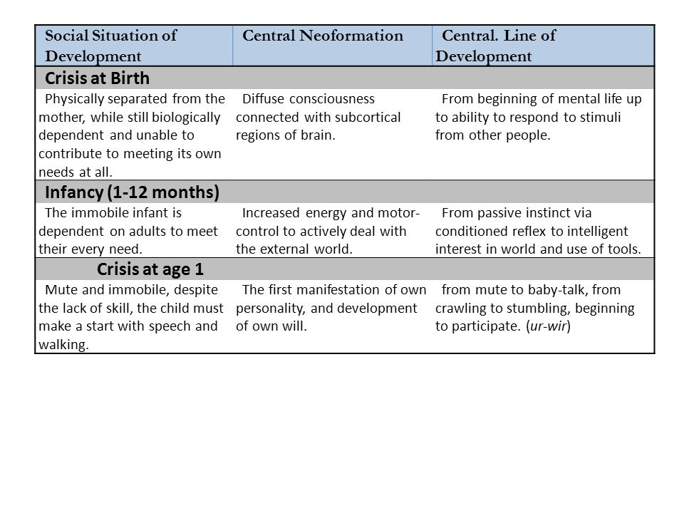 Social Situation of Development Central NeoformationCentral.