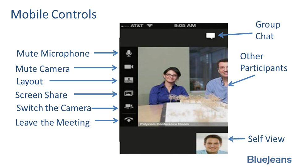 Mobile Controls Mute Microphone Mute Camera Layout Screen Share Switch the Camera Leave the Meeting Other Participants Self View Group Chat