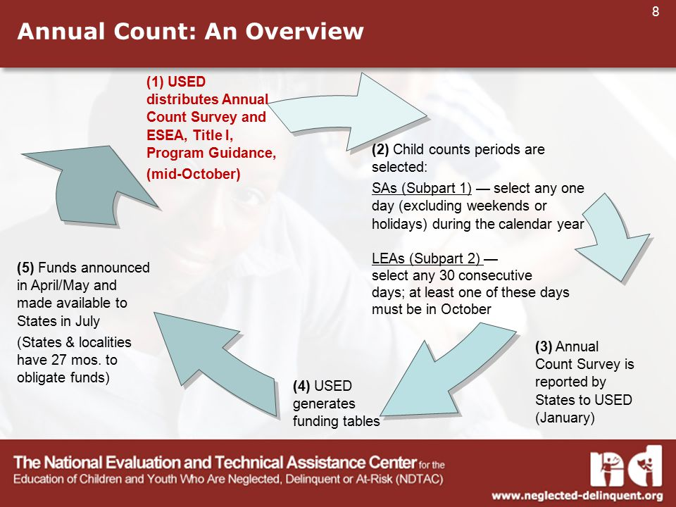 8 Annual Count: An Overview (1) USED distributes Annual Count Survey and ESEA, Title I, Program Guidance, (mid-October) (2) Child counts periods are selected: SAs (Subpart 1) — select any one day (excluding weekends or holidays) during the calendar year LEAs (Subpart 2) — select any 30 consecutive days; at least one of these days must be in October (3) Annual Count Survey is reported by States to USED (January) (4) USED generates funding tables (5) Funds announced in April/May and made available to States in July (States & localities have 27 mos.