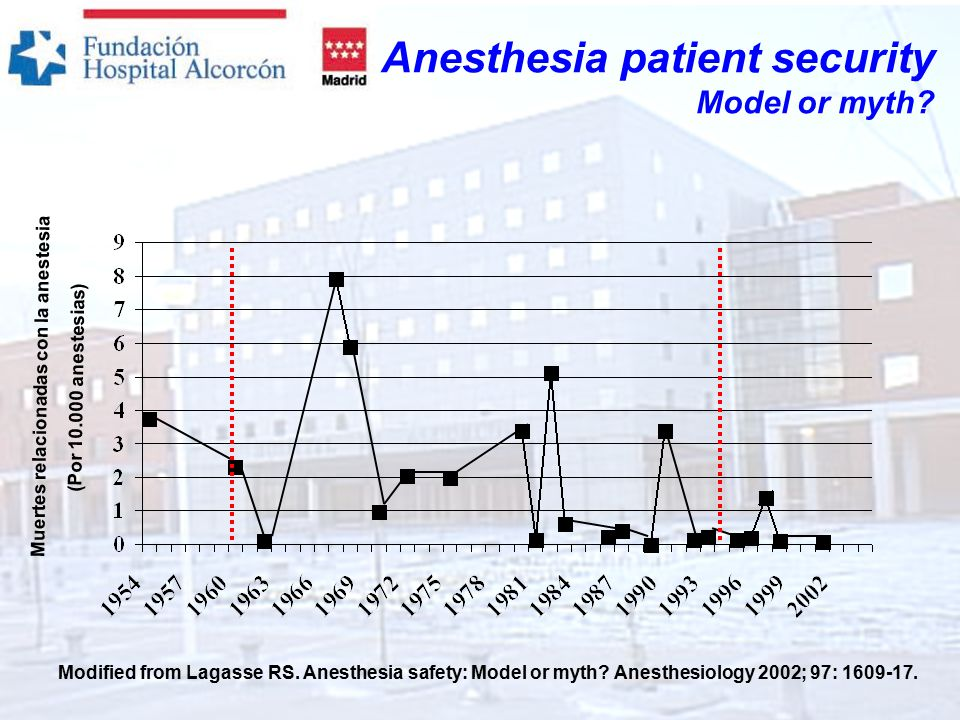Modified from Lagasse RS. Anesthesia safety: Model or myth.