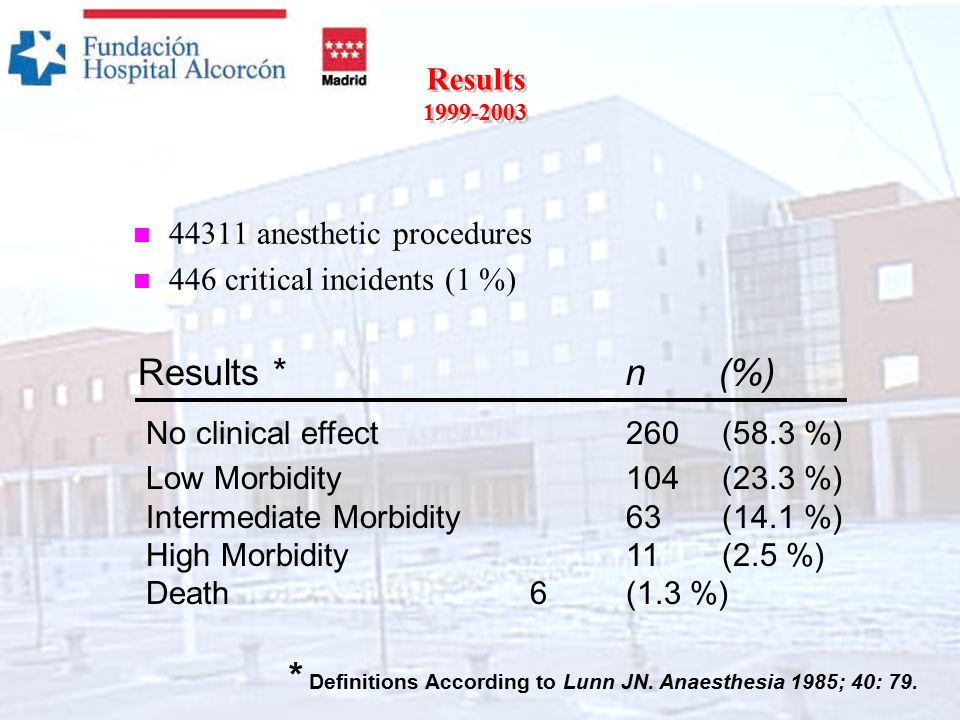 Results 1999-2003 n 44311 anesthetic procedures n 446 critical incidents (1 %) Results *n (%) No clinical effect 260 (58.3 %) Low Morbidity 104 (23.3 %) Intermediate Morbidity63 (14.1 %) High Morbidity 11 (2.5 %) Death6 (1.3 %) * Definitions According to Lunn JN.