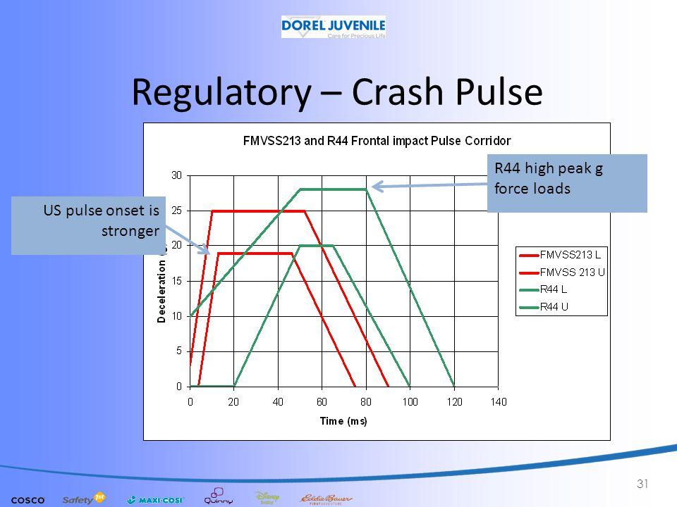 Regulatory – Crash Pulse 31 US pulse onset is stronger R44 high peak g force loads