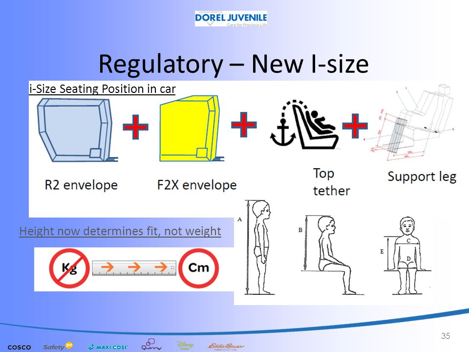 Regulatory – New I-size 35 i-Size Seating Position in car Height now determines fit, not weight