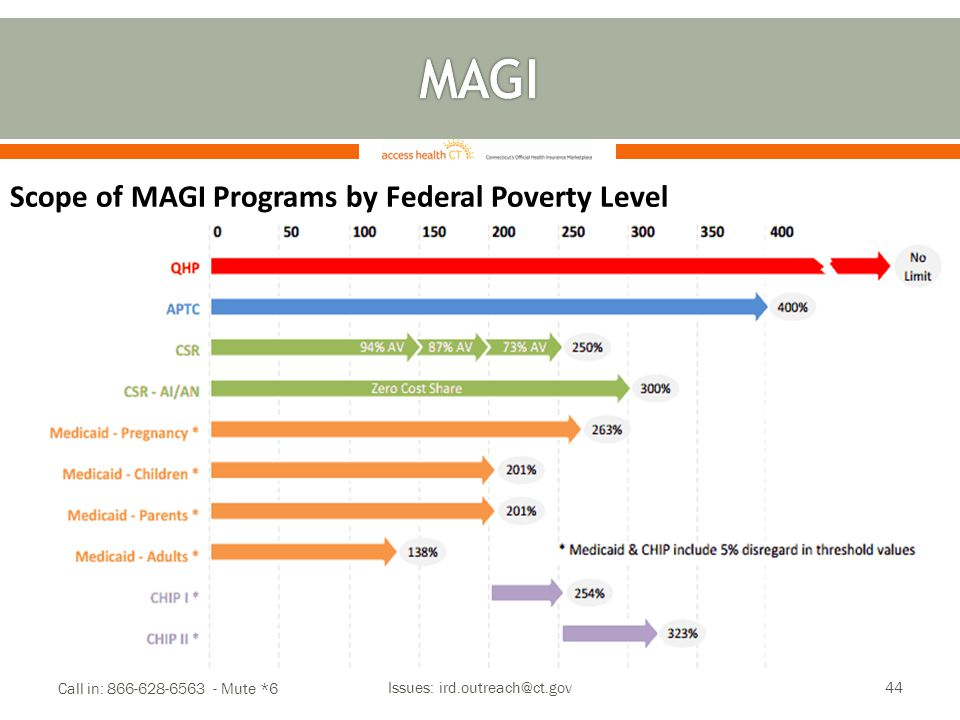 Call in: 866-628-6563 - Mute *6 Issues: ird.outreach@ct.gov44 Scope of MAGI Programs by Federal Poverty Level