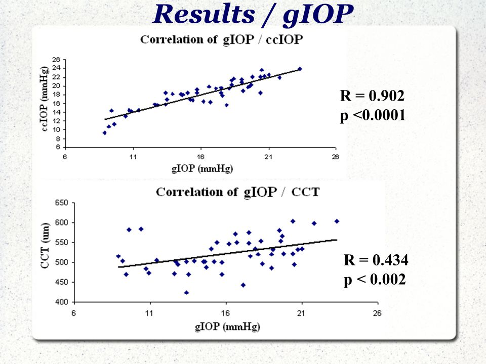 Results / gIOP R = 0.902 p <0.0001 R = 0.434 p < 0.002