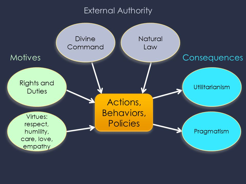 Actions, Behaviors, Policies Divine Command Rights and Duties Virtues: respect, humility, care, love, empathy Pragmatism Natural Law Utilitarianism Consequences External Authority Motives