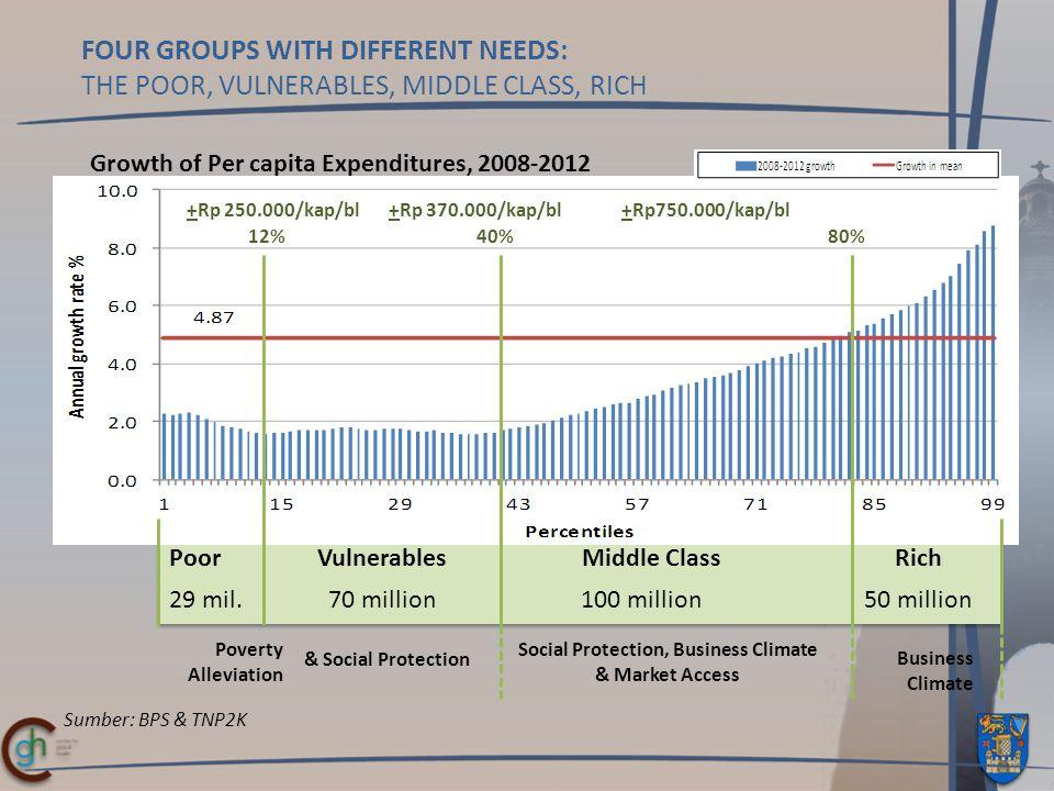 Sumber: BPS & TNP2K PoorVulnerablesMiddle ClassRich 29 mil.70 million100 million50 million Poverty Alleviation & Social Protection Social Protection, Business Climate & Market Access Business Climate 12% 40%80% +Rp 250.000/kap/bl +Rp 370.000/kap/bl+Rp750.000/kap/bl Growth of Per capita Expenditures, 2008-2012 FOUR GROUPS WITH DIFFERENT NEEDS: THE POOR, VULNERABLES, MIDDLE CLASS, RICH