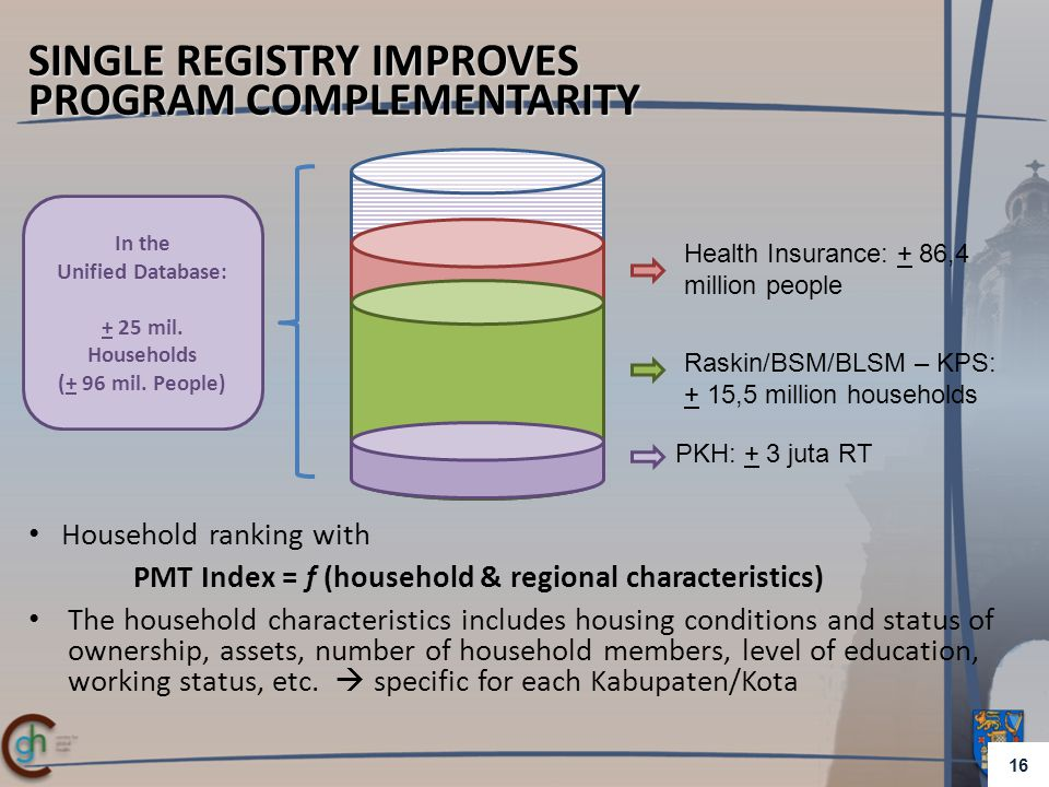 SINGLE REGISTRY IMPROVES PROGRAM COMPLEMENTARITY In the Unified Database: + 25 mil.