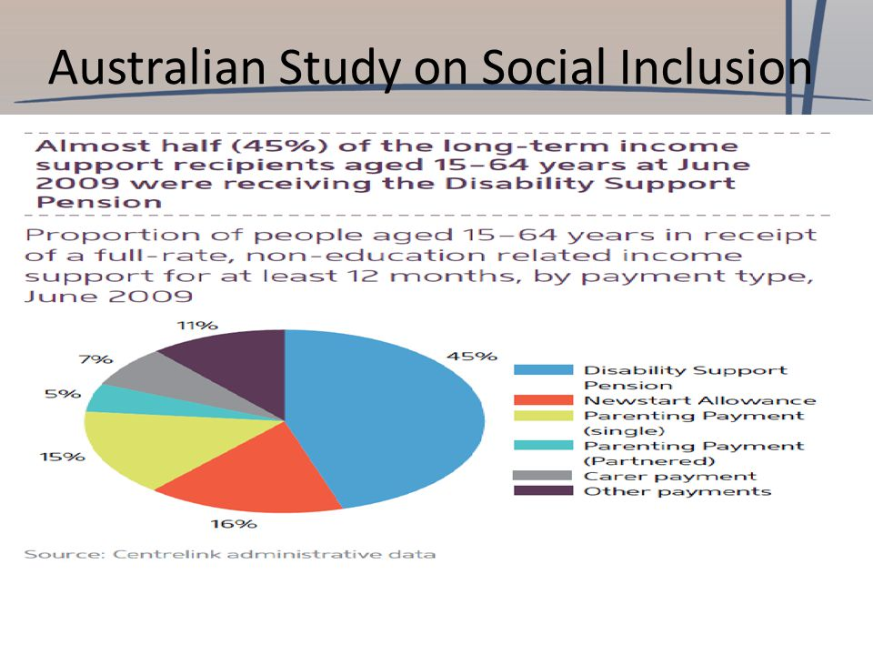 Australian Study on Social Inclusion