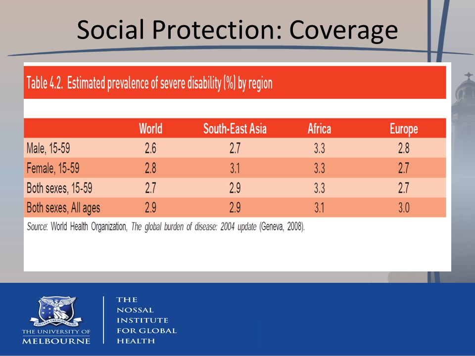 Social Protection: Coverage