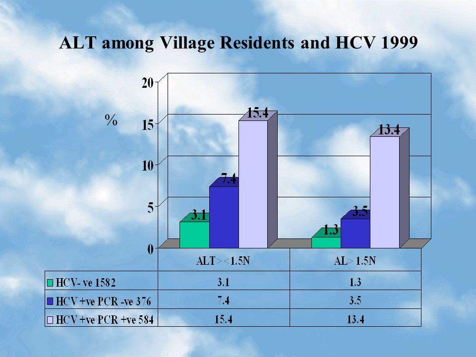 ALT among Village Residents and HCV 1999 %