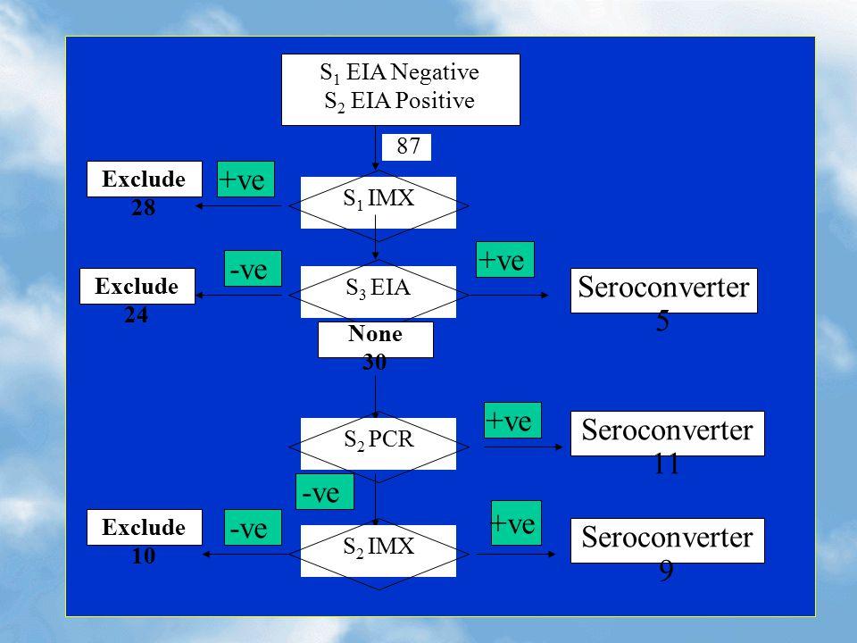 S 1 EIA Negative S 2 EIA Positive 87 S 1 IMXS 2 PCRS 3 EIAS 2 IMX Seroconverter 5 Seroconverter 9 Seroconverter 11 +ve -ve Exclude 24 Exclude 10 Exclude 28 +ve -ve None 30