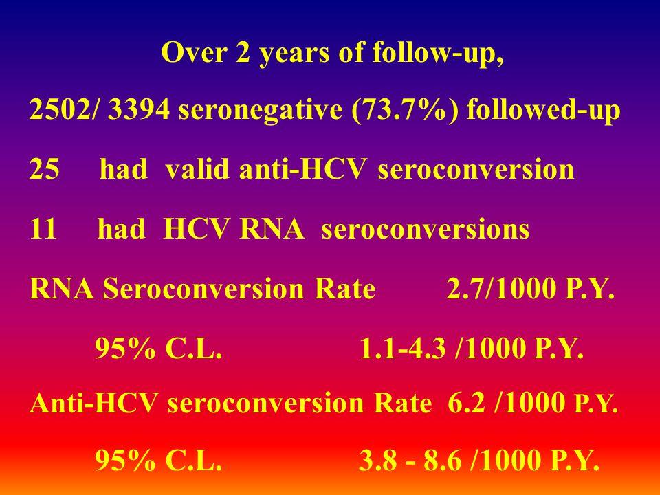 Over 2 years of follow-up, 2502/ 3394 seronegative (73.7%) followed-up 25 had valid anti-HCV seroconversion 11 had HCV RNA seroconversions RNA Seroconversion Rate 2.7/1000 P.Y.