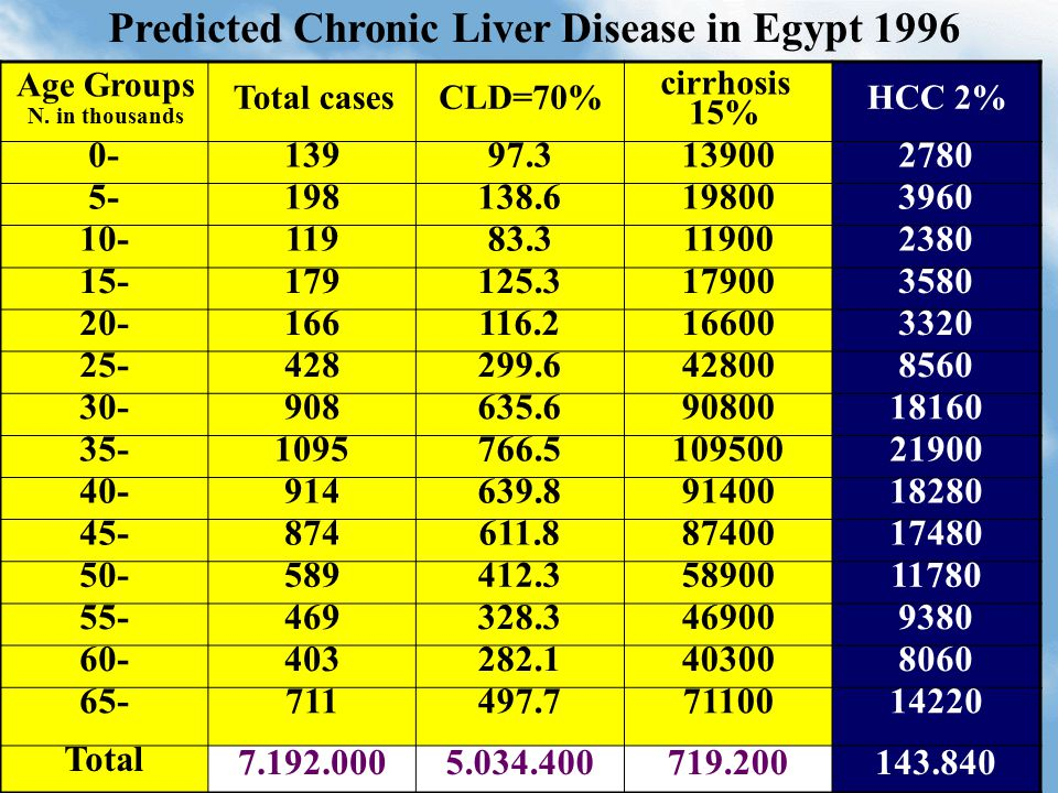 HCC 2% cirrhosis 15% CLD=70%Total cases Age Groups N. in thousands 27801390097.31390- 396019800138.61985- 23801190083.311910- 358017900125.317915- 332