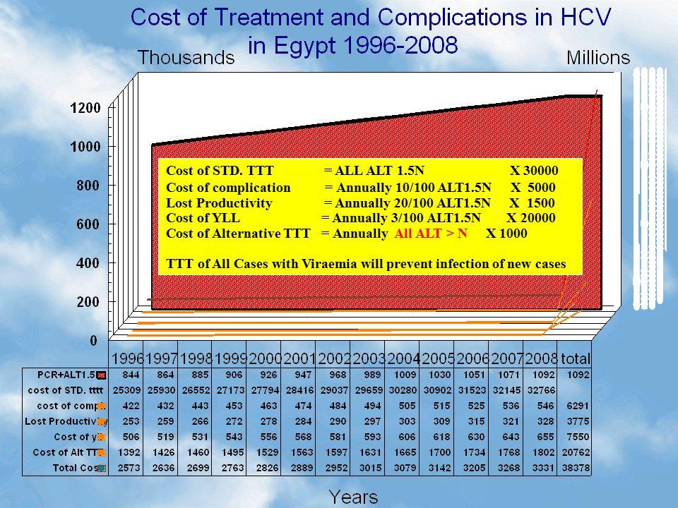 Cost of STD.