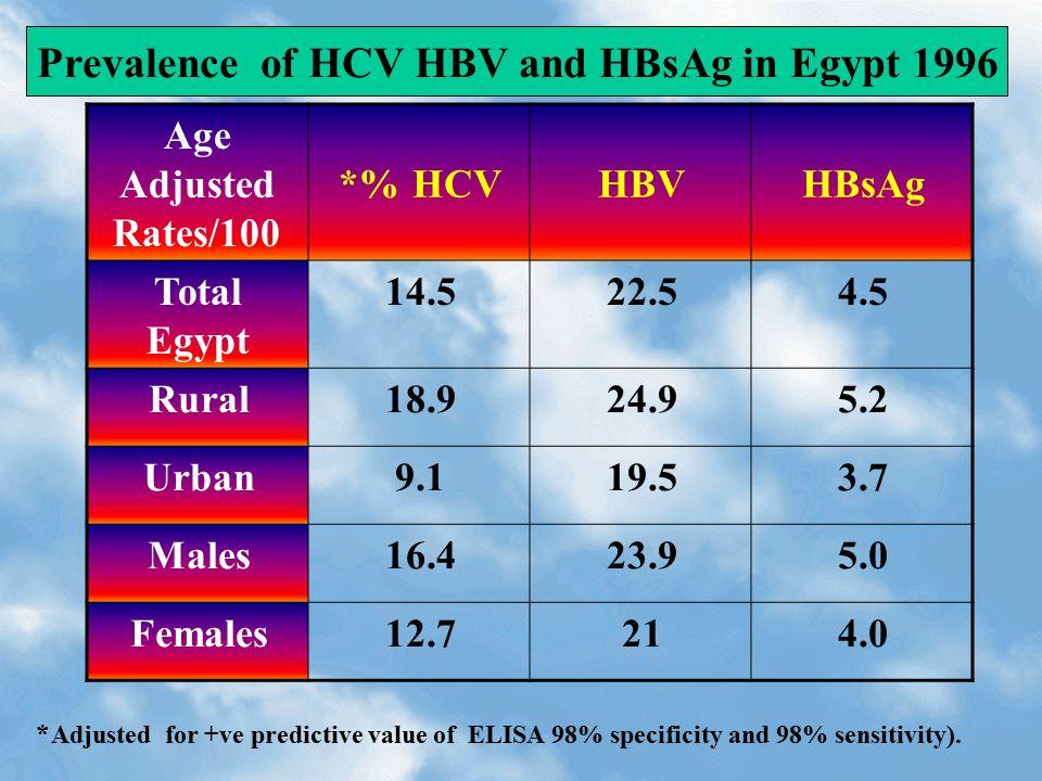 HBsAgHBVHCV %* Age Adjusted Rates/100 4.522.514.5Total Egypt 5.224.918.9Rural 3.719.59.1Urban 5.023.916.4Males 4.02112.7Females Prevalence of HCV HBV and HBsAg in Egypt 1996 * Adjusted for +ve predictive value of ELISA 98% specificity and 98% sensitivity).