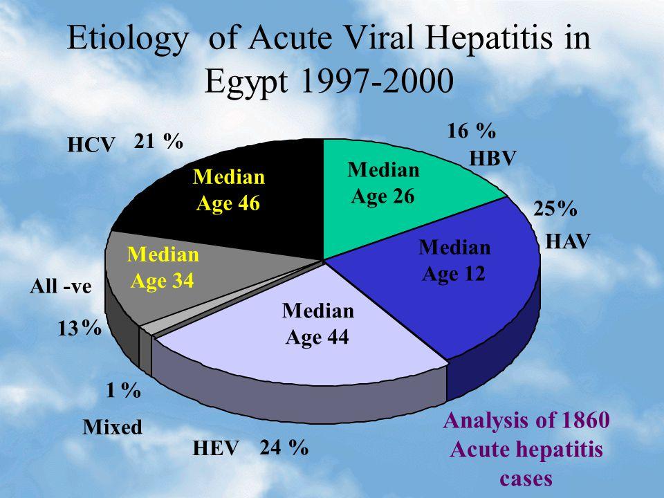 Etiology of Acute Viral Hepatitis in Egypt 1997-2000 All -ve 13 16% 24% 1% % 21% 25% HBV HAV HEV Mixed HCV Median Age 26 Median Age 12 Median Age 44 Median Age 46 Median Age 34 Analysis of 1860 Acute hepatitis cases