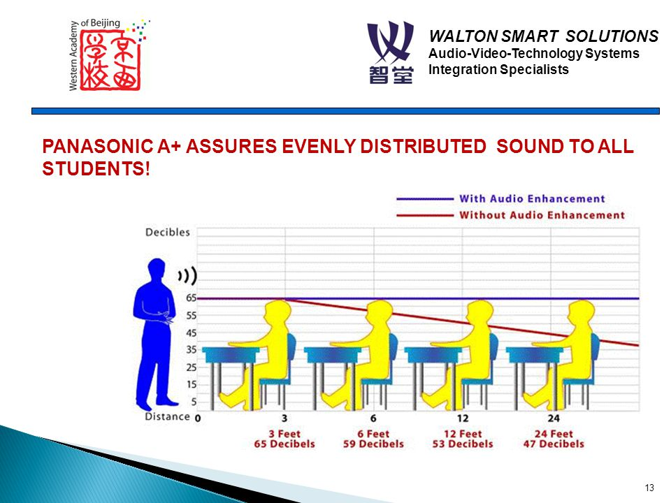 WALTON SMART SOLUTIONS Audio-Video-Technology Systems Integration Specialists PANASONIC A+ ASSURES EVENLY DISTRIBUTED SOUND TO ALL STUDENTS.