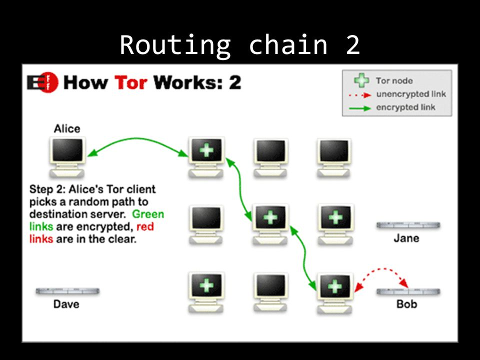 Routing chain 2